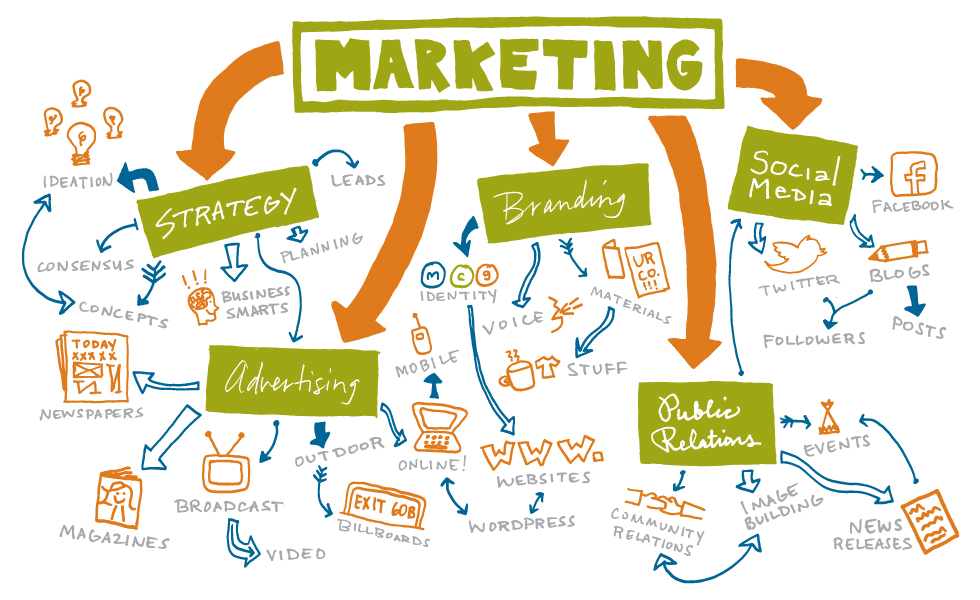Marketing Outsourcing service